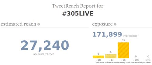 #305LIVE Tweet Reach