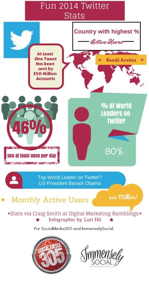 Twitter Stats 2014